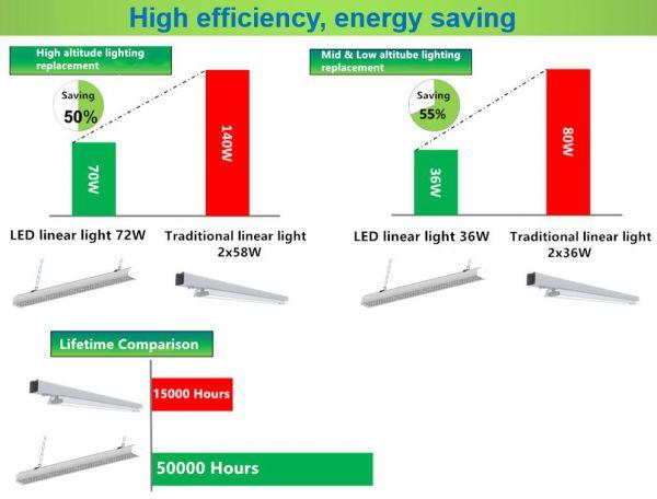 energy-saving-comparison