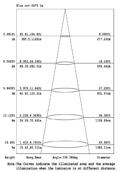 30w led floodlight mini curve illumination cone curve